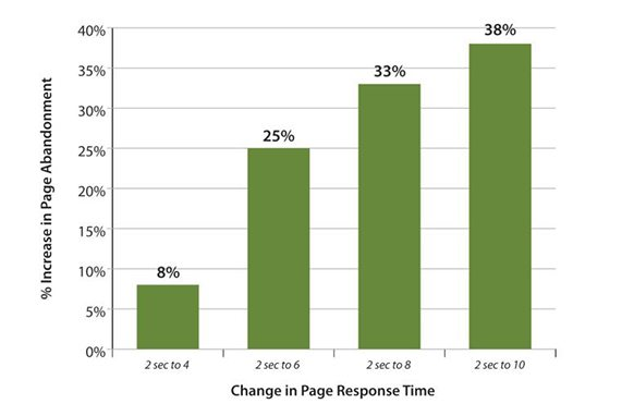 Top Five Things You Can Do to Improve Your Website Load Time 1