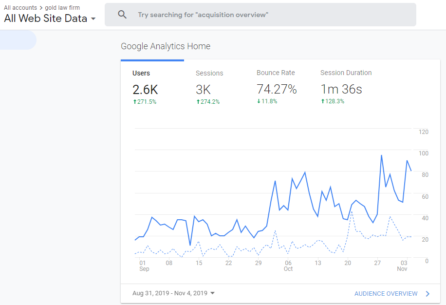 attoney seo case study